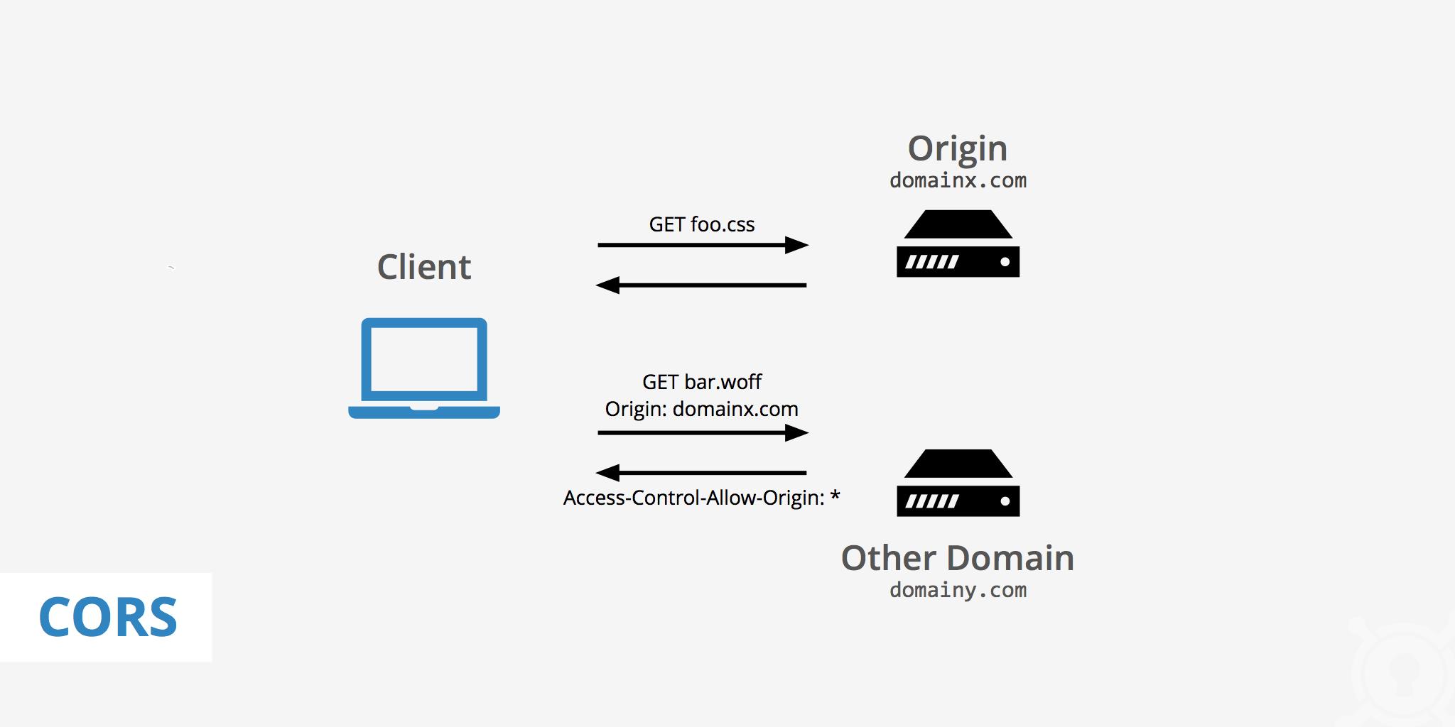 آموزش آسیب پذیری یا باگ CORS در هک و امنیت آشنا کنیم