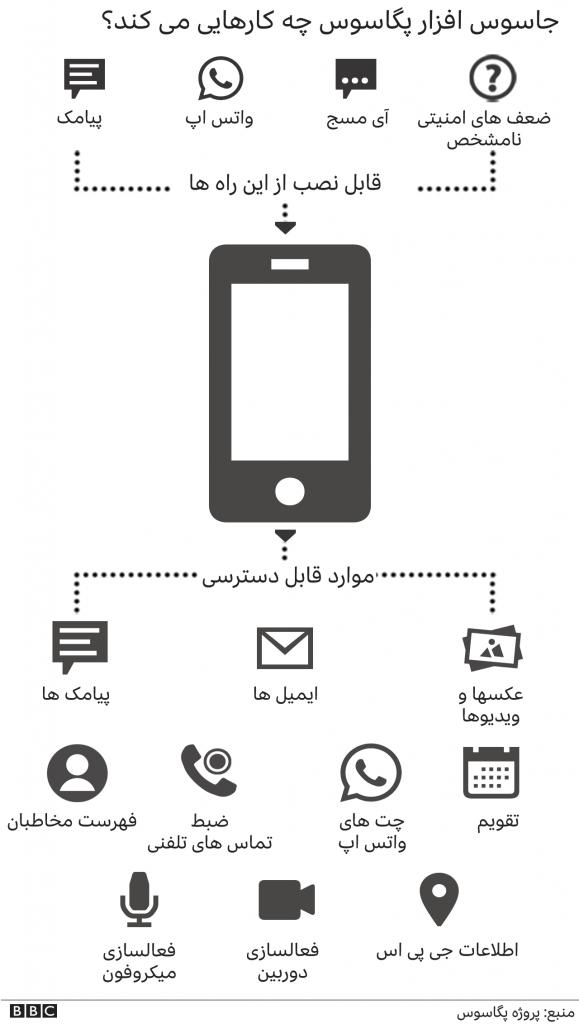 جاسوس افزاری هک گوشی پیچیده برای اندروید و iOS (Pegasus)